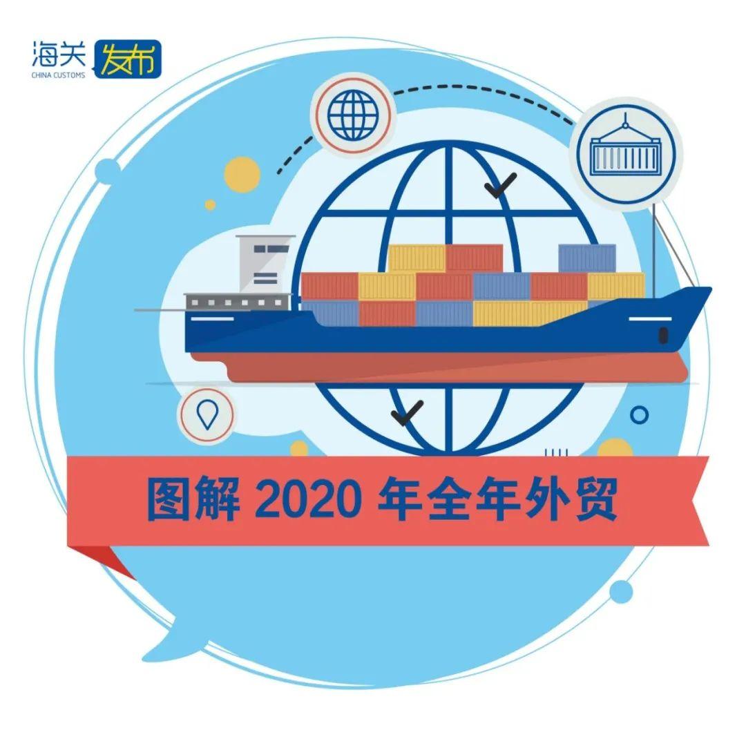 图解  2020年全年中国外贸
