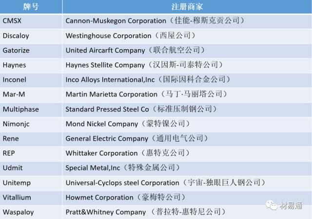 国外高温合金牌号按生产厂家的注册商标命名: