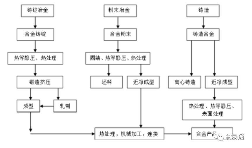 高温合金生产工艺流程